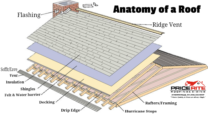 Anatomy Of A Roof Price Rite Roofing Amp Siding